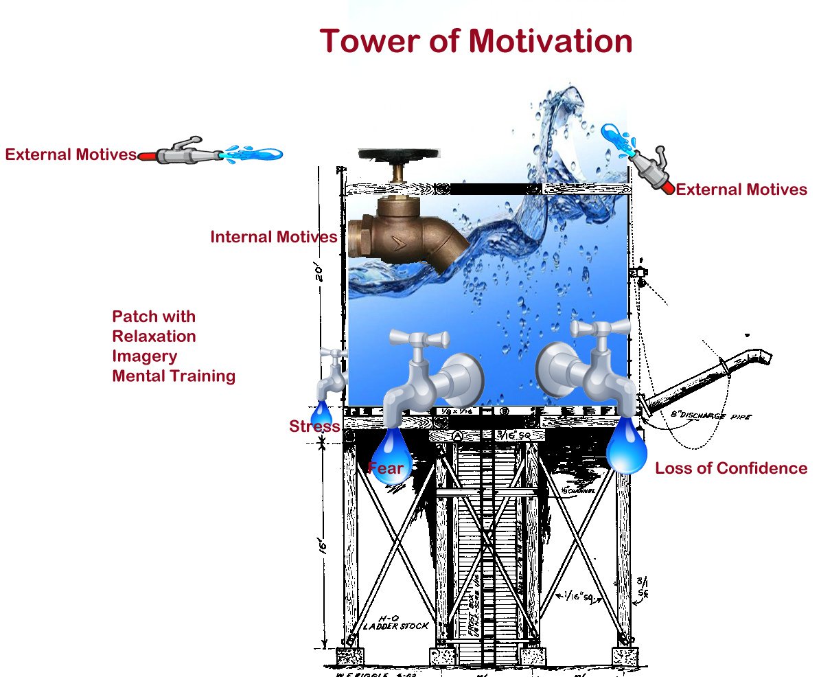 The Water Tower Motivation Analogy